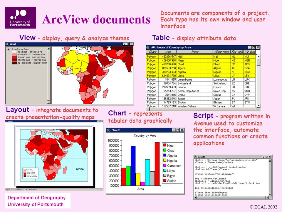 Department of Geography University of Portsmouth ArcView documents View – display, query & analyze themes Table – display attribute data Layout – integrate documents to create presentation-quality maps Chart – represents tabular data graphically Script – program written in Avenue used to customize the interface, automate common functions or create applications Documents are components of a project.