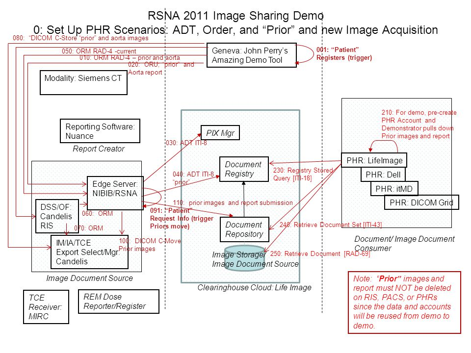 RSNA 2011 Image Sharing Demo 0: Set Up PHR Scenarios: ADT, Order, and Prior and new Image Acquisition Geneva: John Perry's Amazing Demo Tool PIX Mgr Document Registry Document Repository Edge Server: NIBIB/RSNA IM/IA/TCE Export Select/Mgr: Candelis Image Document Source Document/ Image Document Consumer PHR: LifeImage Reporting Software: Nuance Report Creator 040: ADT ITI-8 prior 060: ORM Clearinghouse Cloud: Life Image Modality: Siemens CT TCE Receiver: MIRC REM Dose Reporter/Register 030: ADT ITI-8 Image Storage/ Image Document Source DSS/OF: Candelis RIS 080: DICOM C-Store prior and aorta images 070: ORM PHR: Dell PHR: itMD PHR: DICOM Grid 001: Patient Registers (trigger) 020: ORU; prior and Aorta report 010: ORM RAD-4 – prior and aorta 050: ORM RAD-4 -current 110: prior images and report submission 091: Patient Request Info (trigger Priors move) 100: DICOM C-Move Prior images 210: For demo, pre-create PHR Account and Demonstrator pulls down Prior images and report 230: Registry Stored Query [ITI-18] 250: Retrieve Document [RAD-69] 240: Retrieve Document Set [ITI-43] Note: Prior images and report must NOT be deleted on RIS, PACS, or PHRs since the data and accounts will be reused from demo to demo.