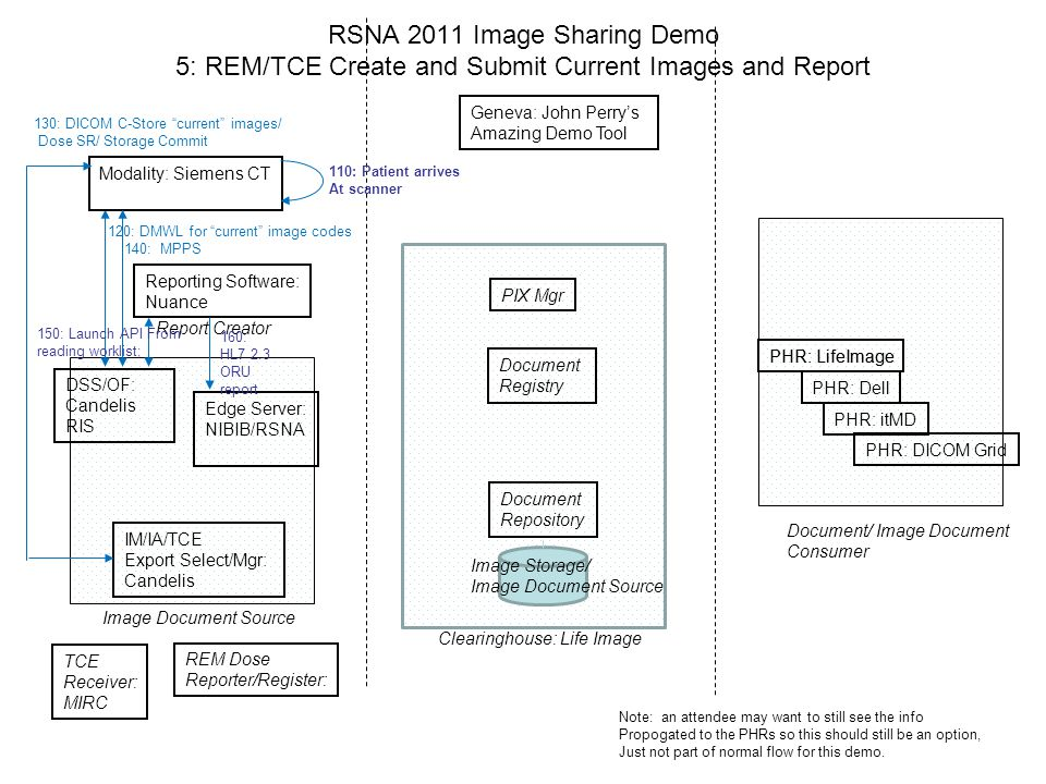 RSNA 2011 Image Sharing Demo 5: REM/TCE Create and Submit Current Images and Report Geneva: John Perry's Amazing Demo Tool PIX Mgr Document Registry Document Repository Edge Server: NIBIB/RSNA IM/IA/TCE Export Select/Mgr: Candelis Image Document Source Document/ Image Document Consumer PHR: LifeImage Reporting Software: Nuance Report Creator Clearinghouse: Life Image Modality: Siemens CT 120: DMWL for current image codes 140: MPPS TCE Receiver: MIRC REM Dose Reporter/Register: Image Storage/ Image Document Source DSS/OF: Candelis RIS 130: DICOM C-Store current images/ Dose SR/ Storage Commit 160: HL7 2.3 ORU report 110: Patient arrives At scanner PHR: LifeImage PHR: Dell PHR: itMD PHR: DICOM Grid 150: Launch API From reading worklist; Note: an attendee may want to still see the info Propogated to the PHRs so this should still be an option, Just not part of normal flow for this demo.
