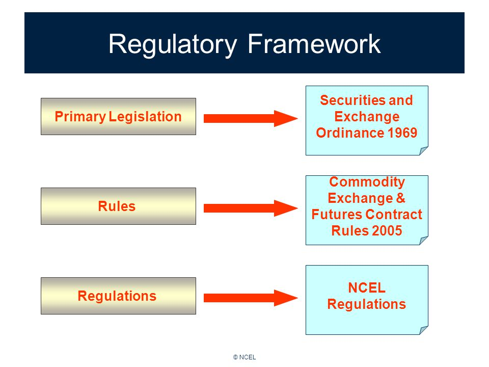 © NCEL Regulatory Framework Primary Legislation Securities and Exchange Ordinance 1969 Rules Commodity Exchange & Futures Contract Rules 2005 NCEL Regulations Regulations