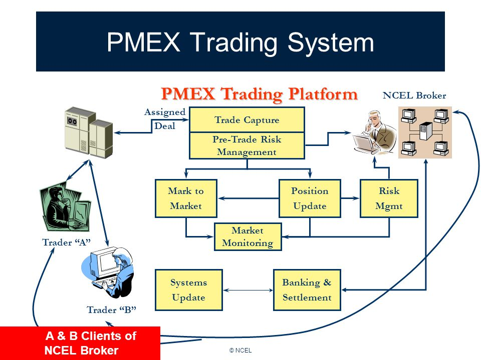© NCEL PMEX Trading System Trade Capture Pre-Trade Risk Management Mark to Market Position Update Market Monitoring Risk Mgmt Banking & Settlement Systems Update PMEX Trading Platform NCEL Broker Trader A Trader B Assigned Deal A & B Clients of NCEL Broker