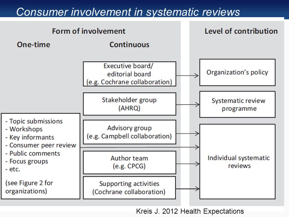 Consumer involvement in systematic reviews Kreis J. 2012 Health Expectations