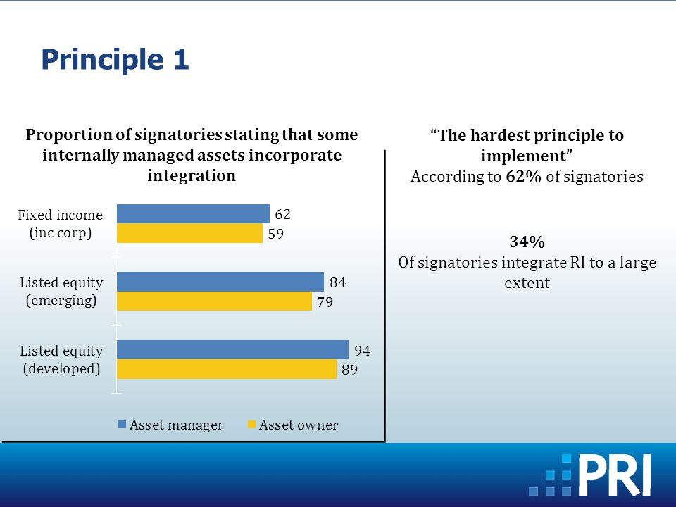 Principle 1 The hardest principle to implement According to 62% of signatories 34% Of signatories integrate RI to a large extent Proportion of signatories stating that some internally managed assets incorporate integration