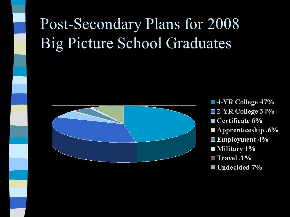 Post-Secondary Plans for 2008 Big Picture School Graduates