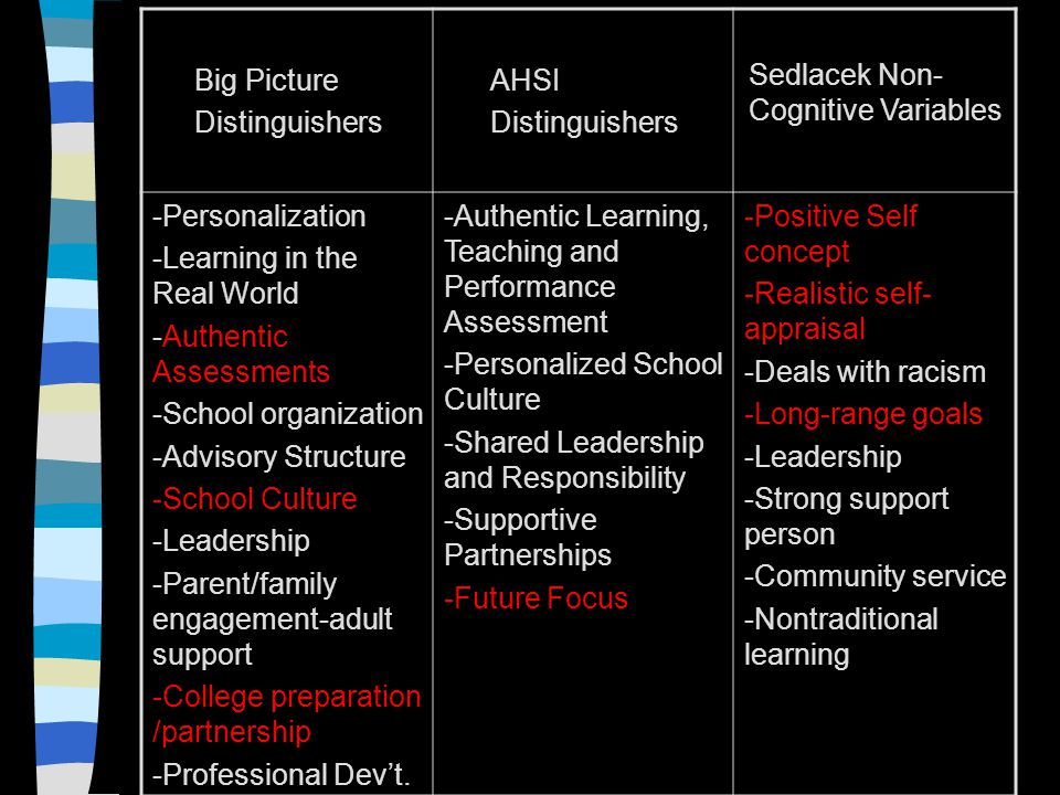 Big Picture Distinguishers AHSI Distinguishers Sedlacek Non- Cognitive Variables -Personalization -Learning in the Real World -Authentic Assessments -School organization -Advisory Structure -School Culture -Leadership -Parent/family engagement-adult support -College preparation /partnership -Professional Dev't.