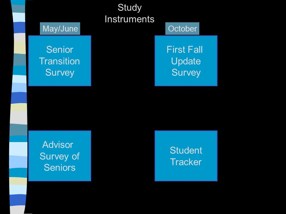 Senior Transition Survey Advisor Survey of Seniors First Fall Update Survey Student Tracker May/JuneOctober Study Instruments