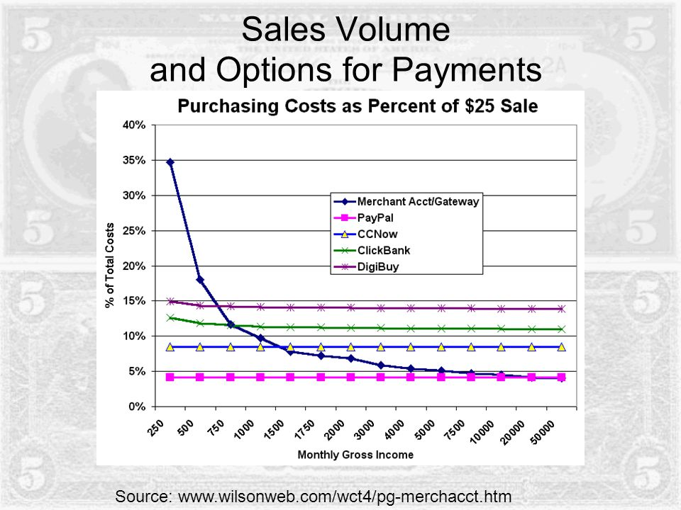 Sales Volume and Options for Payments Source: www.wilsonweb.com/wct4/pg-merchacct.htm