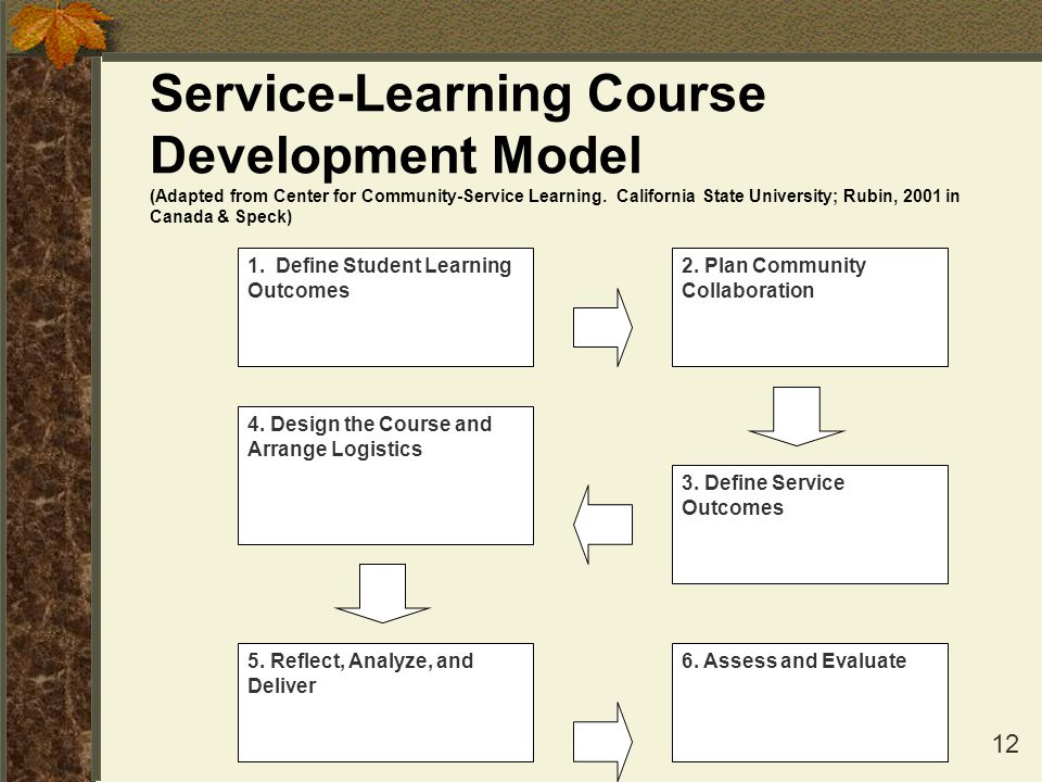 12 Service-Learning Course Development Model (Adapted from Center for Community-Service Learning. California State University; Rubin, 2001 in Canada &
