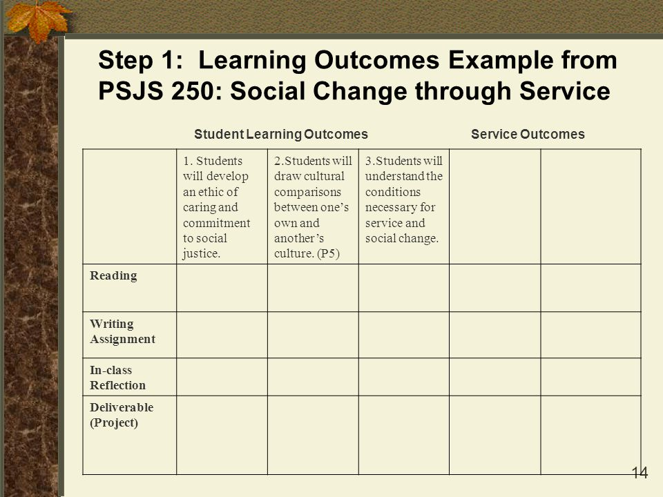 14 Step 1: Learning Outcomes Example from PSJS 250: Social Change through Service 1. Students will develop an ethic of caring and commitment to social