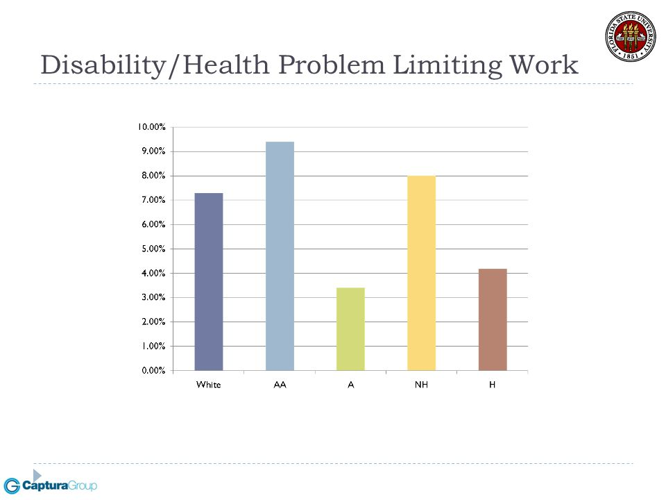 Disability/Health Problem Limiting Work