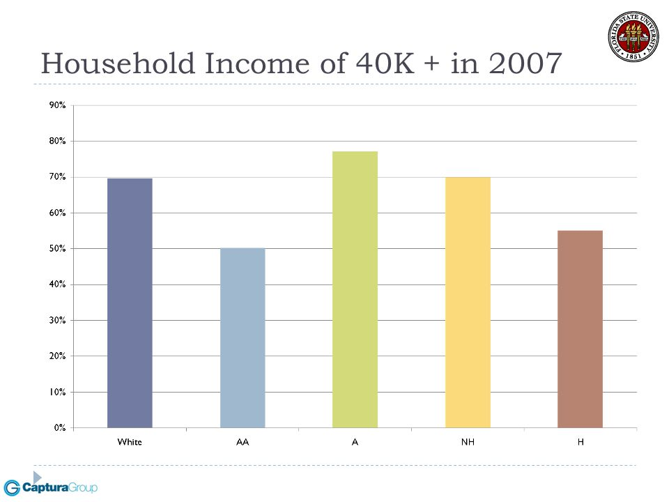 Household Income of 40K + in 2007