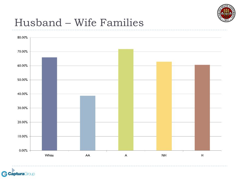 Husband – Wife Families