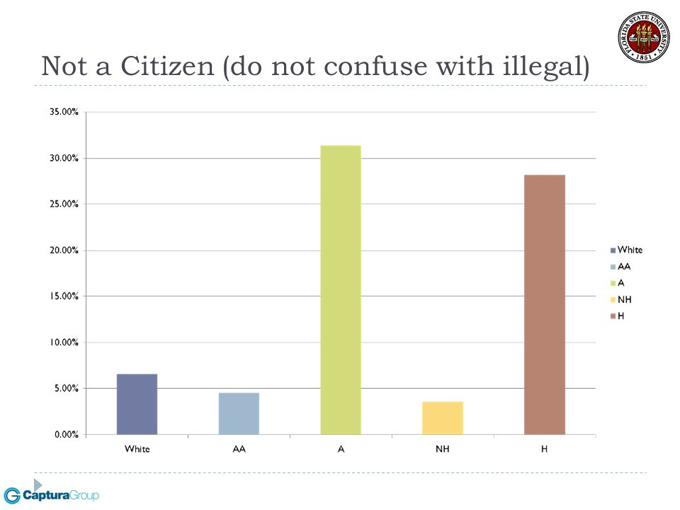 Not a Citizen (do not confuse with illegal)