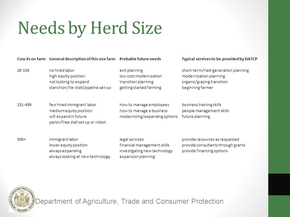 Needs by Herd Size Cow #s on farmGeneral description of this size farmProbable future needsTypical services to be provided by DATCP 20-150no hired laborexit planningshort-term/next generation planning high equity positionlow cost modernizationmodernization planning not looking to expandtransition planningorganic/grazing transition stanchion/tie-stall/pipeline set-upgetting started farmingbeginning farmer 151-499few hired immigrant laborhow to manage employeesbusiness training skills medium equity positionhow to manage a businesspeople management skills will expand in futuremodernizing/expanding optionsfuture planning parlor/free stall set up or robot 500+Immigrant laborlegal servicesprovide resources as requested lower equity positionfinancial management skillsprovide consultants through grants always expandinginvestigating new technologyprovide financing options always looking at new technologyexpansion planning Department of Agriculture, Trade and Consumer Protection