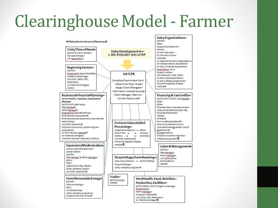 Clearinghouse Model - Farmer