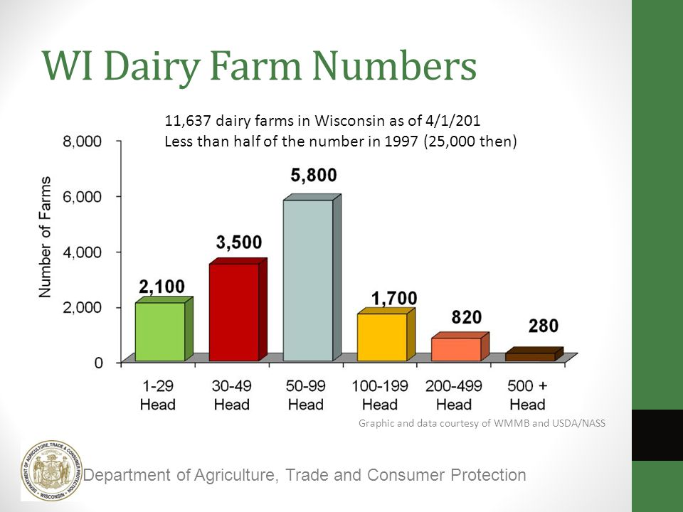 Graphic and data courtesy of WMMB and USDA/NASS WI Dairy Farm Numbers Department of Agriculture, Trade and Consumer Protection 11,637 dairy farms in Wisconsin as of 4/1/201 Less than half of the number in 1997 (25,000 then)
