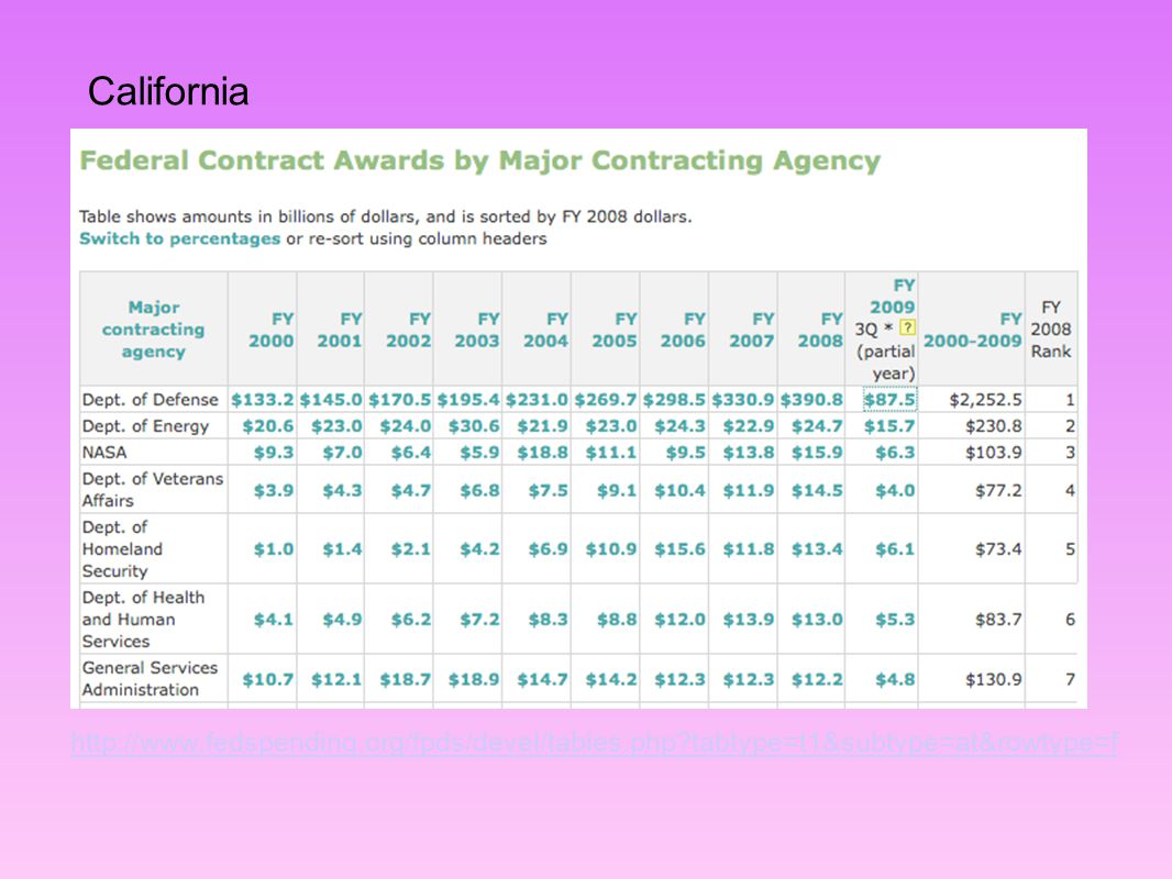 California http://www.fedspending.org/fpds/devel/tables.php?tabtype=t1&subtype=at&rowtype=f