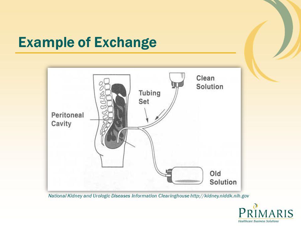 Example of Exchange National Kidney and Urologic Diseases Information Clearinghouse http://kidney.niddk.nih.gov