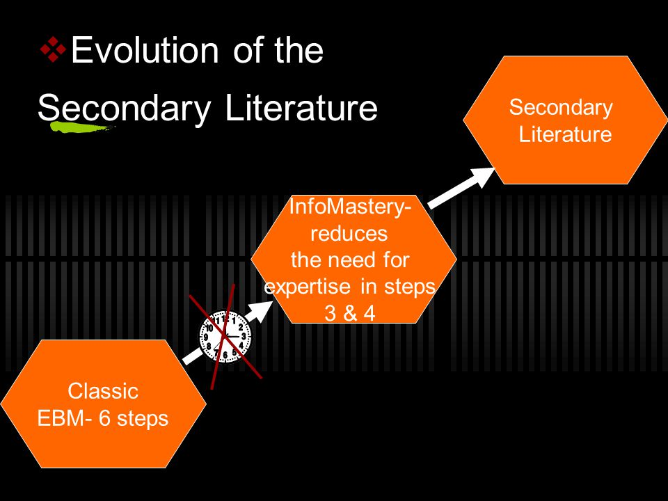  Evolution of the Secondary Literature InfoMastery- reduces the need for expertise in steps 3 & 4 Secondary Literature Classic EBM- 6 steps