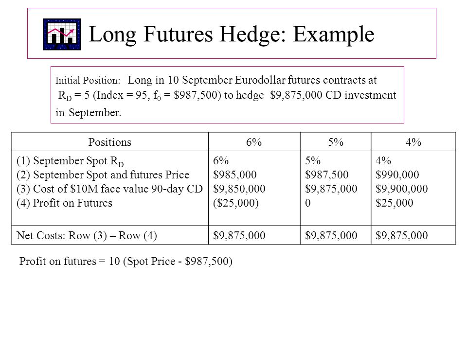 Long Futures Hedge: Example Positions6%5%4% (1) September Spot R D (2) September Spot and futures Price (3) Cost of $10M face value 90-day CD (4) Profit on Futures 6% $985,000 $9,850,000 ($25,000) 5% $987,500 $9,875,000 0 4% $990,000 $9,900,000 $25,000 Net Costs: Row (3) – Row (4)$9,875,000 Initial Position: Long in 10 September Eurodollar futures contracts at R D = 5 (Index = 95, f 0 = $987,500) to hedge $9,875,000 CD investment in September.