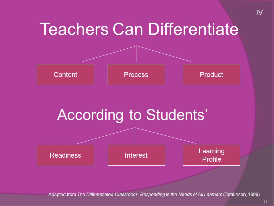 11 ContentProcessProduct According to Students' Readiness Interest Learning Profile Teachers Can Differentiate Adapted from The Differentiated Classro