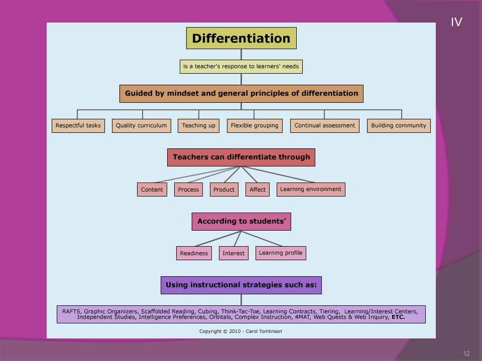 Teachers can differentiate at least four classroom elements:  Content-- what the student needs to learn or how he/she will access the information  Process-- activities in which the student engages to make sense of the information and master it  Products-- culminating projects in which the student rehearses, applies or extends what he or she has learned  Learning Environment-- the way the classroom looks and feels Excerpted from Tomlinson, C.A.