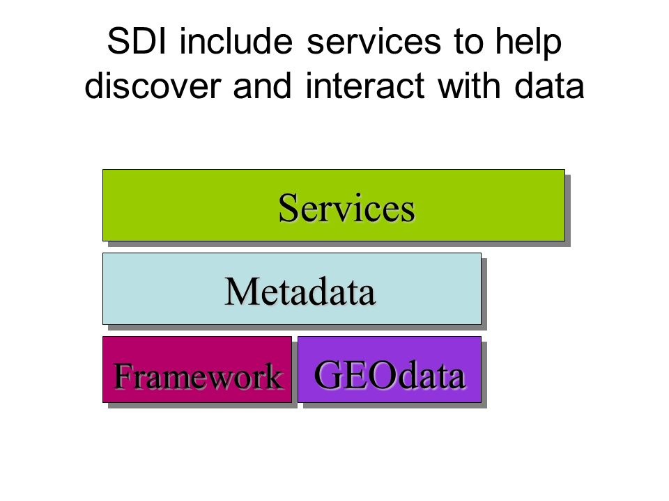 SDI include services to help discover and interact with data Metadata GEOdata Services Framework