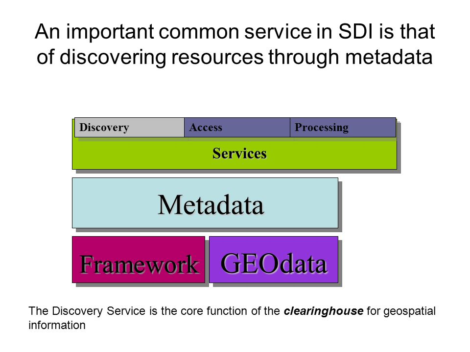 An important common service in SDI is that of discovering resources through metadata Metadata GEOdata Framework Services Discovery Access Processing The Discovery Service is the core function of the clearinghouse for geospatial information
