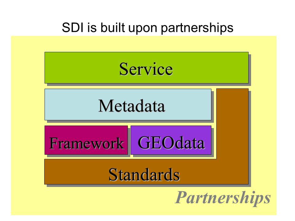 SDI is built upon partnerships Partnerships Metadata GEOdata Service Framework Standards