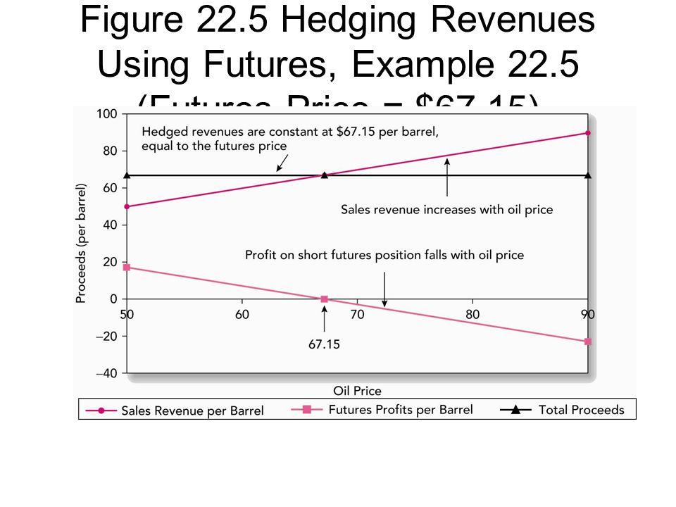 Figure 22.5 Hedging Revenues Using Futures, Example 22.5 (Futures Price = $67.15)