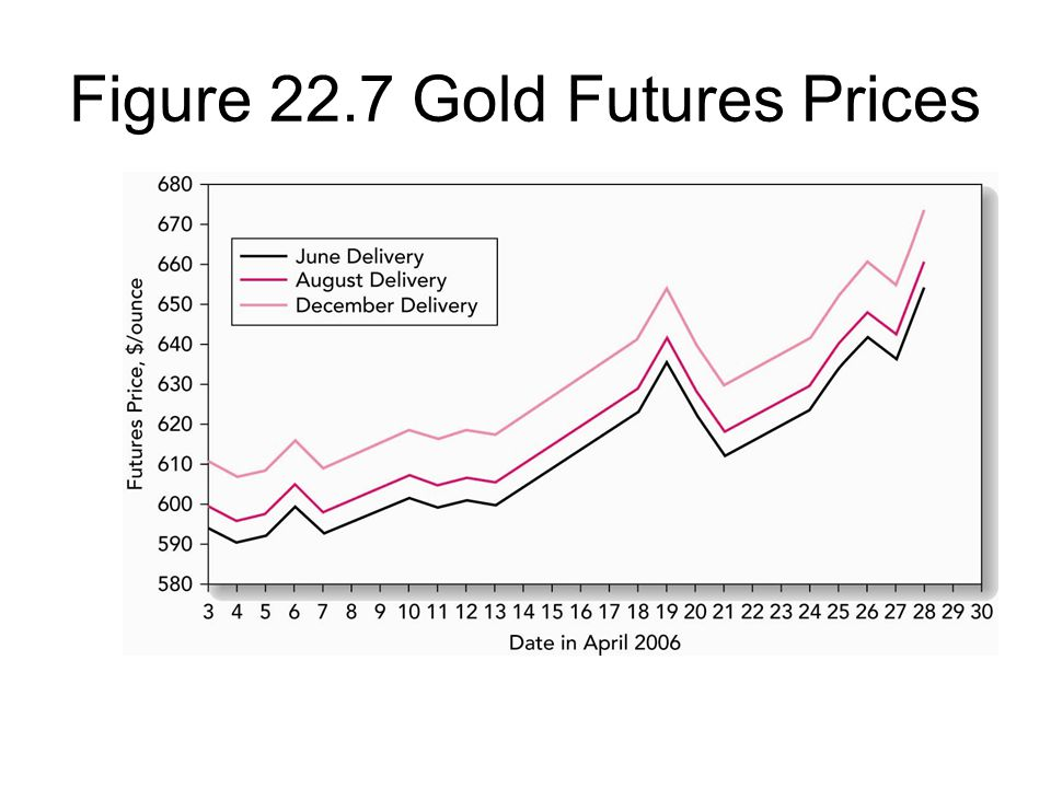 Figure 22.7 Gold Futures Prices