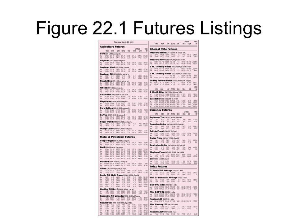 Figure 22.1 Futures Listings
