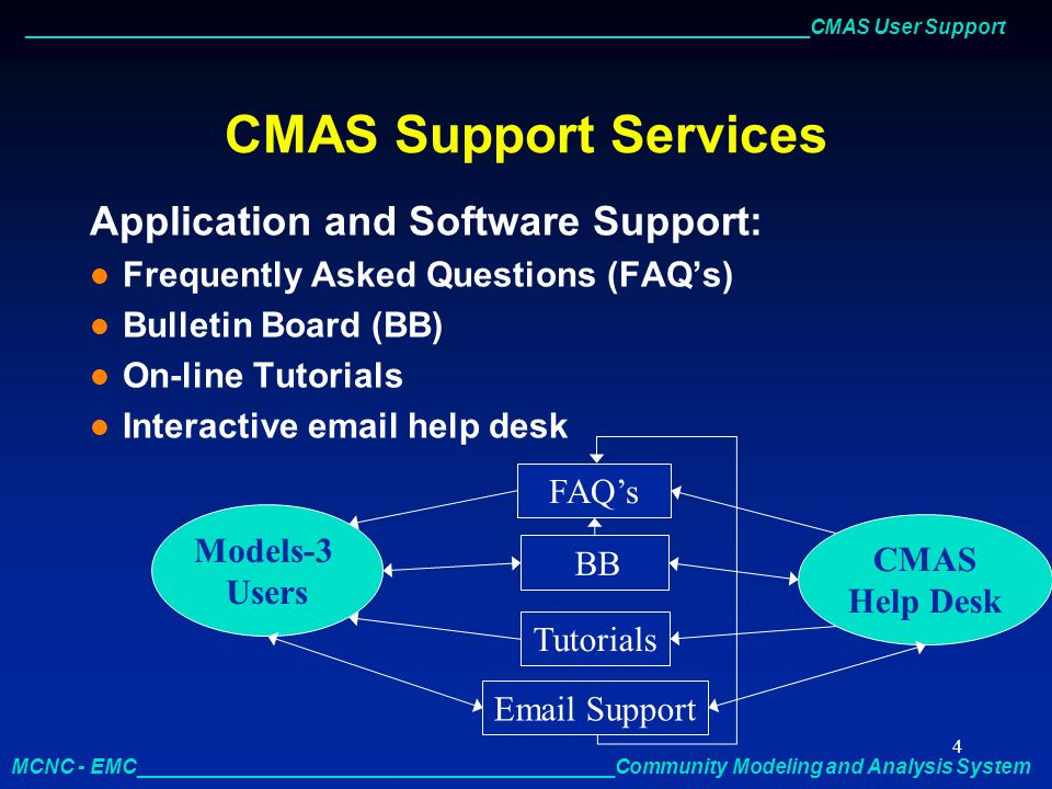 _____________________________________________________________________CMAS User Support MCNC - EMC__________________________________________Community Modeling and Analysis System 5 CMAS Support Services Application and Software Support: l Tiered support = multiple layers of information l WWW distribution = global l Free service l Standardized line of communication for Models-3 community