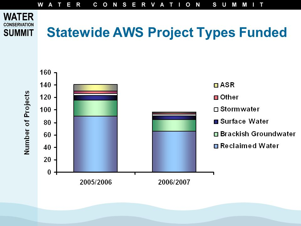 Statewide AWS Project Types Funded