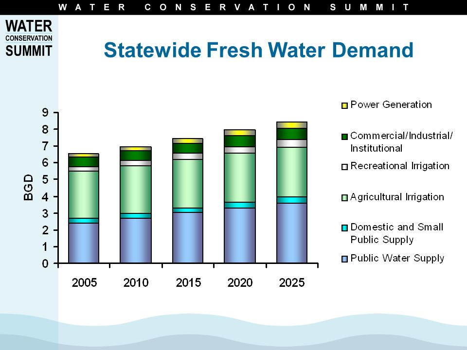 South Florida Water Demand
