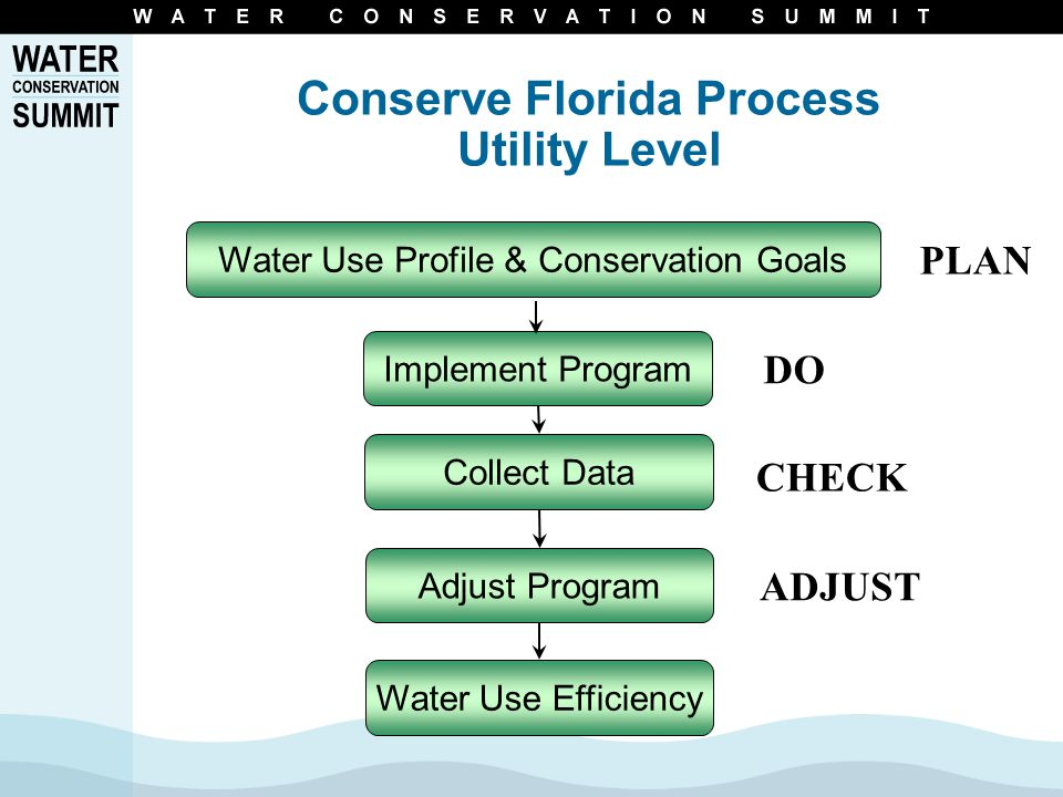 Water Use Profile & Conservation Goals Implement Program Collect Data Adjust Program Water Use Efficiency PLAN DO CHECK ADJUST Conserve Florida Process Utility Level