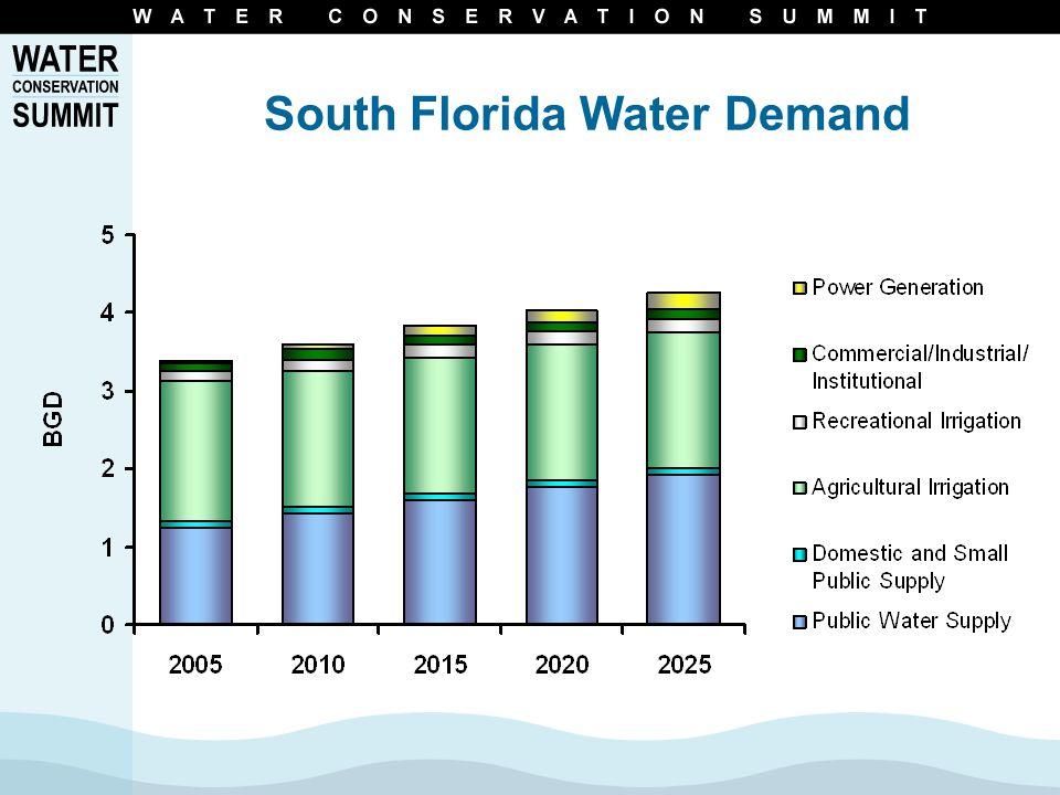 Developing Alternative Water Supplies Will Help