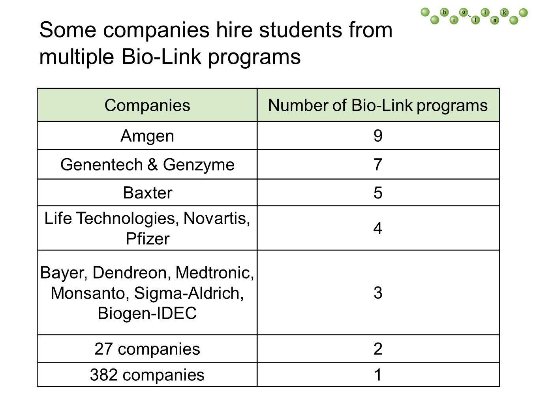 Some companies hire students from multiple Bio-Link programs CompaniesNumber of Bio-Link programs Amgen9 Genentech & Genzyme7 Baxter5 Life Technologies, Novartis, Pfizer 4 Bayer, Dendreon, Medtronic, Monsanto, Sigma-Aldrich, Biogen-IDEC 3 27 companies2 382 companies1