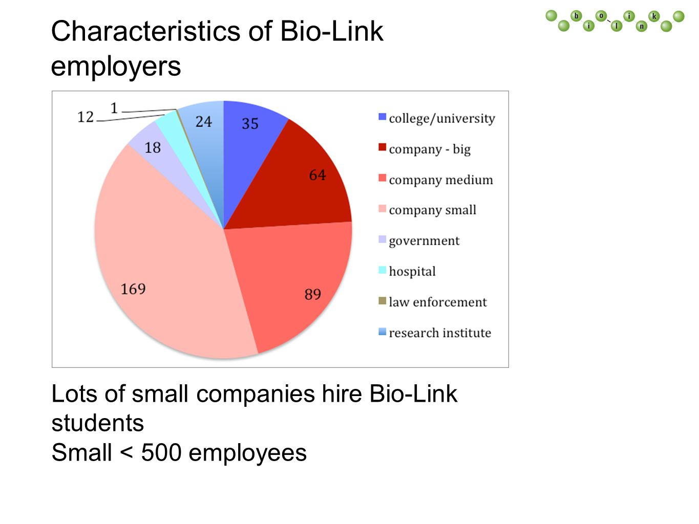 Characteristics of Bio-Link employers Lots of small companies hire Bio-Link students Small < 500 employees