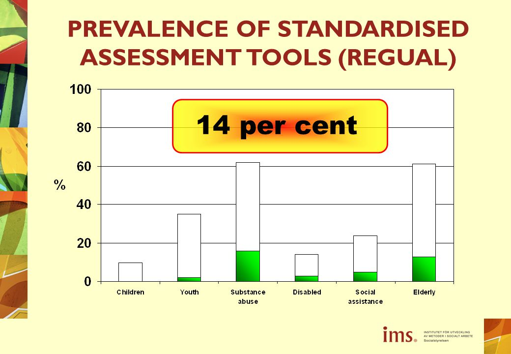 14 per cent PREVALENCE OF STANDARDISED ASSESSMENT TOOLS (REGUAL)