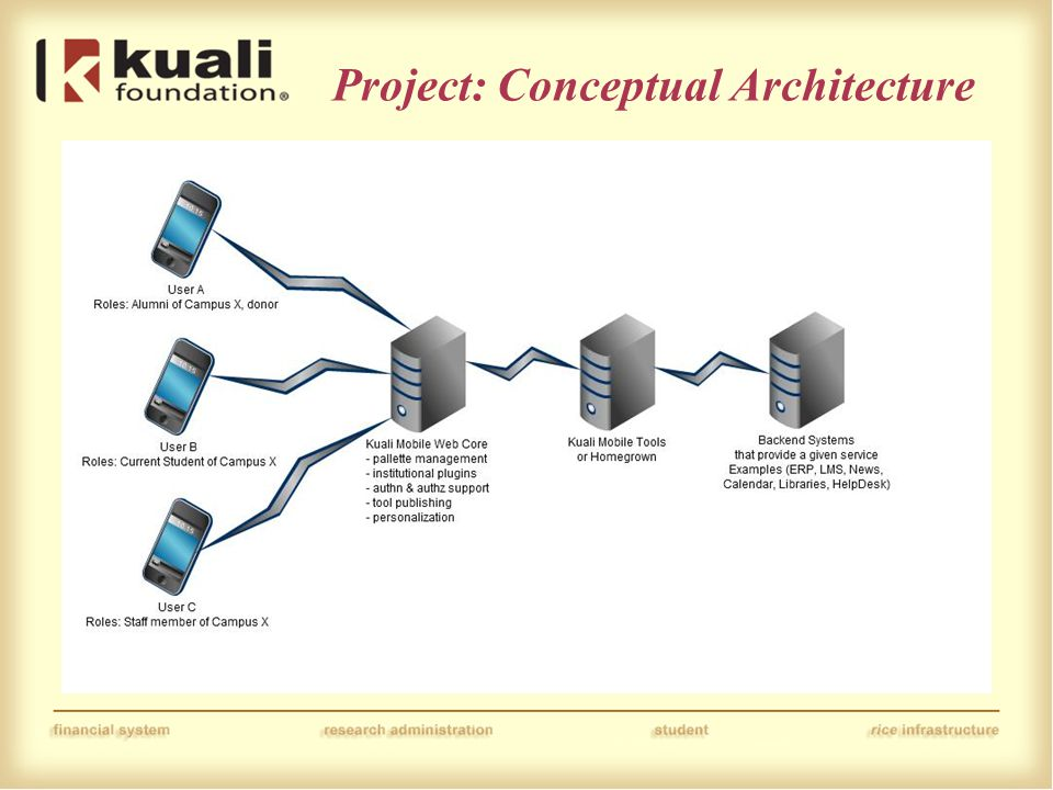 Project: Conceptual Architecture