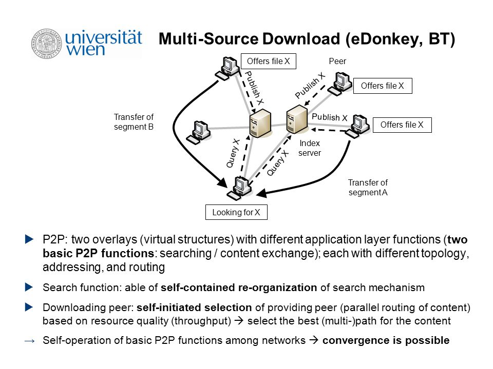 Multi-Source Download (eDonkey, BT) Publish X Query X Transfer of segment A Offers file X Peer Index server Looking for X Query X Transfer of segment