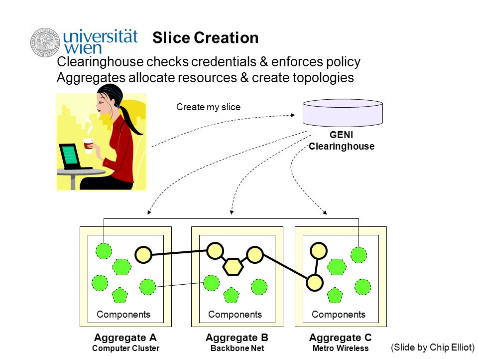 GENI Clearinghouse Components Aggregate A Computer Cluster Components Aggregate B Backbone Net Components Aggregate C Metro Wireless Create my slice Clearinghouse checks credentials & enforces policy Aggregates allocate resources & create topologies Slice Creation (Slide by Chip Elliot)