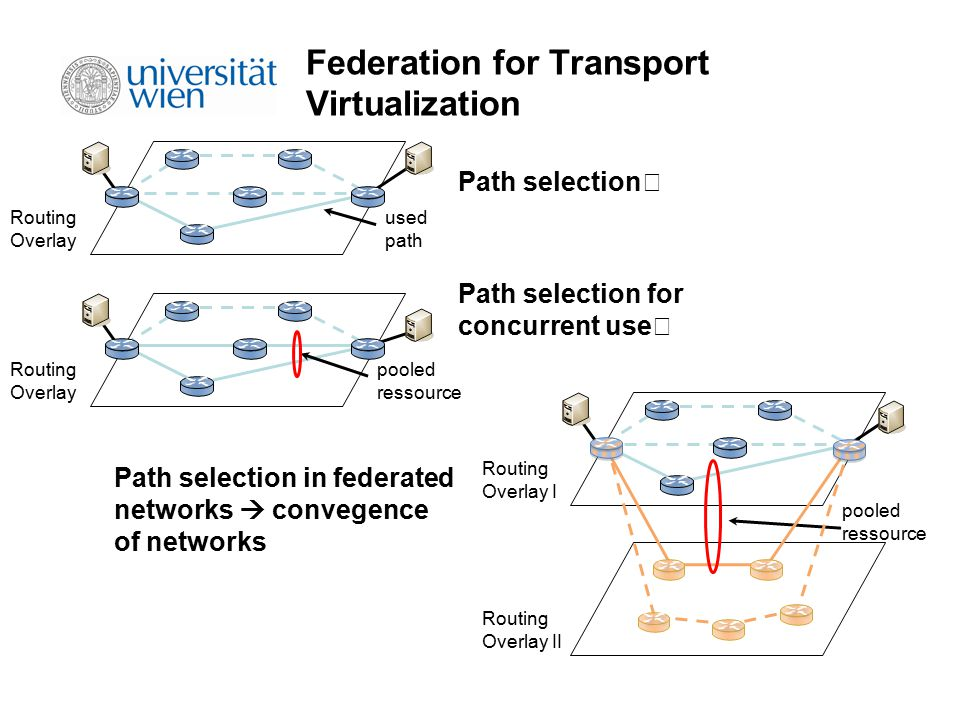 Routing Overlay used path Routing Overlay pooled ressource Routing Overlay I Routing Overlay II pooled ressource Federation for Transport Virtualizati