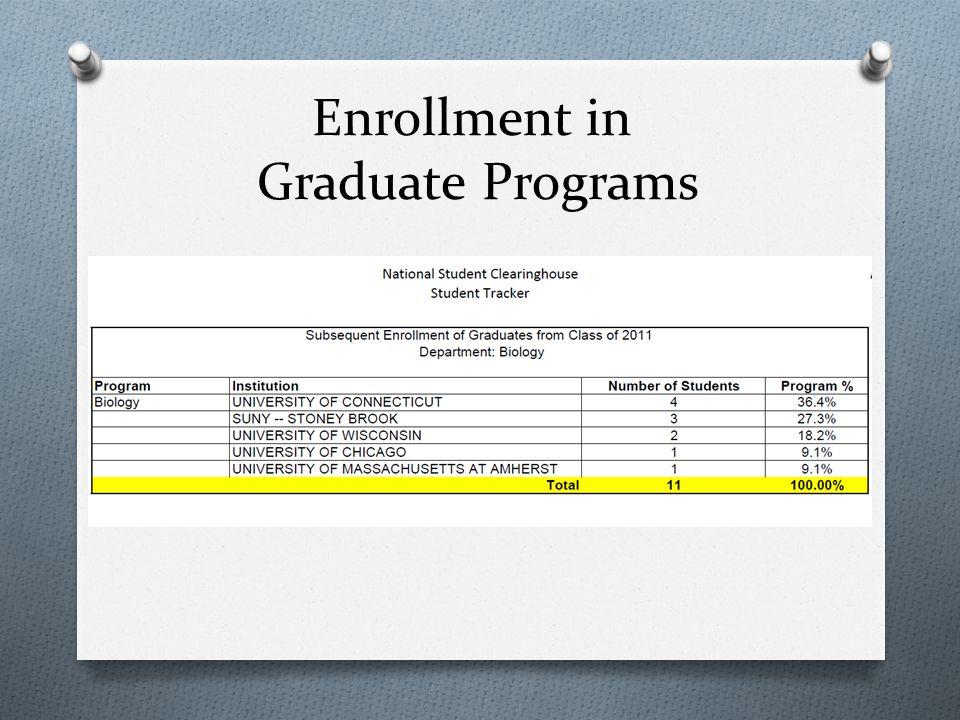 Enrollment in Graduate Programs