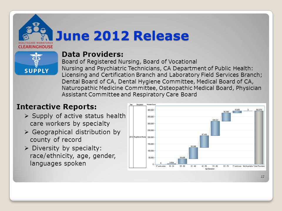 June 2012 Release Interactive Reports:  Supply of active status health care workers by specialty  Geographical distribution by county of record  Diversity by specialty: race/ethnicity, age, gender, languages spoken Data Providers: Board of Registered Nursing, Board of Vocational Nursing and Psychiatric Technicians, CA Department of Public Health: Licensing and Certification Branch and Laboratory Field Services Branch; Dental Board of CA, Dental Hygiene Committee, Medical Board of CA, Naturopathic Medicine Committee, Osteopathic Medical Board, Physician Assistant Committee and Respiratory Care Board 12