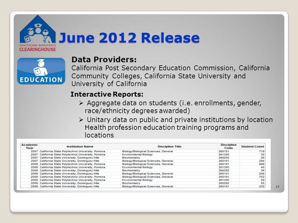 14 June 2012 Release Data Providers: California Post Secondary Education Commission, California Community Colleges, California State University and University of California Interactive Reports:  Aggregate data on students (i.e.