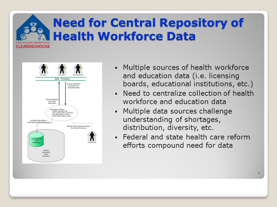 Need for Central Repository of Health Workforce Data  Multiple sources of health workforce and education data (i.e.