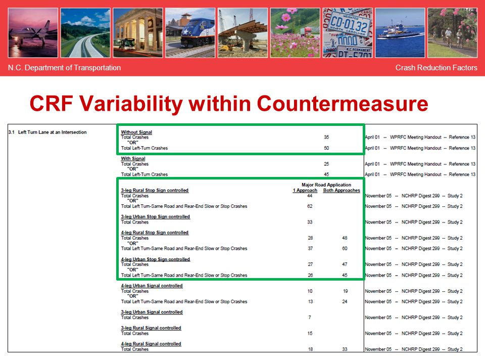 CRF Variability within Countermeasure Crash Reduction FactorsN.C. Department of Transportation