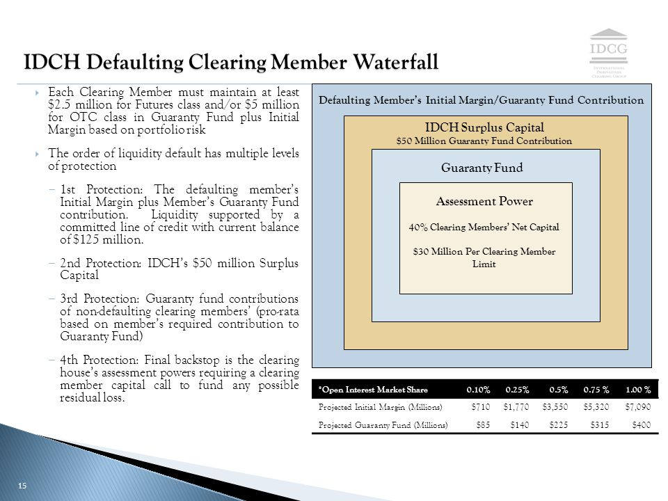PROPRIETARY & CONFIDENTIAL 15 IDCH Defaulting Clearing Member Waterfall  Each Clearing Member must maintain at least $2.5 million for Futures class and/or $5 million for OTC class in Guaranty Fund plus Initial Margin based on portfolio risk  The order of liquidity default has multiple levels of protection ­ 1st Protection: The defaulting member's Initial Margin plus Member's Guaranty Fund contribution.